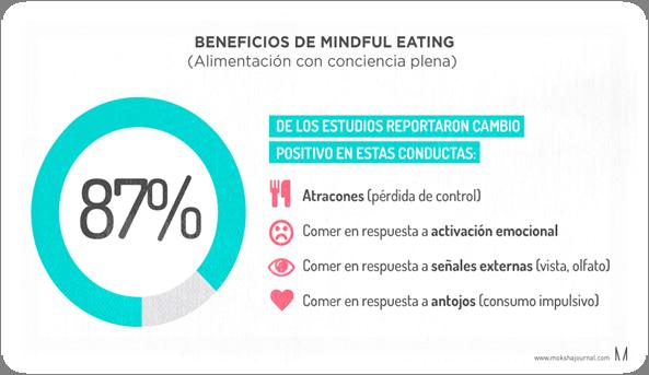 Algunas investigaciones sobre la eficacia de Mindful Eating